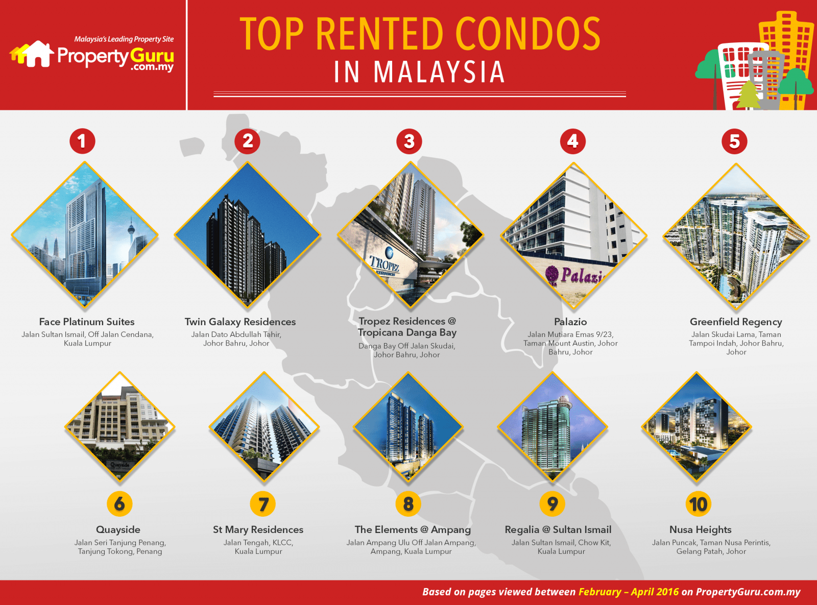 Top-Rented-Condos-in-Malaysia-Infographic
